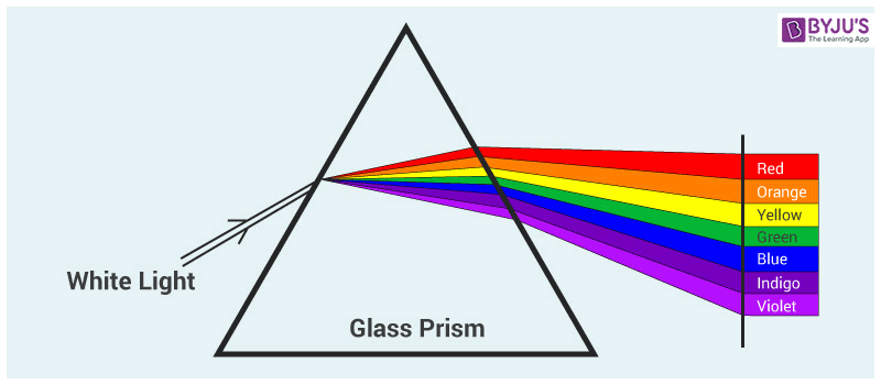 Wavelength of Light
