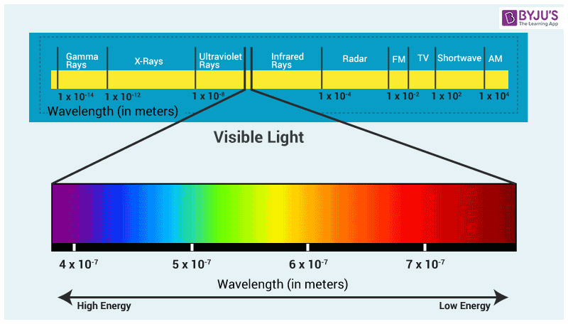Wavelength of Visible Light