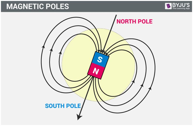Magnetic Poles | What do you mean by Poles of a Magnet