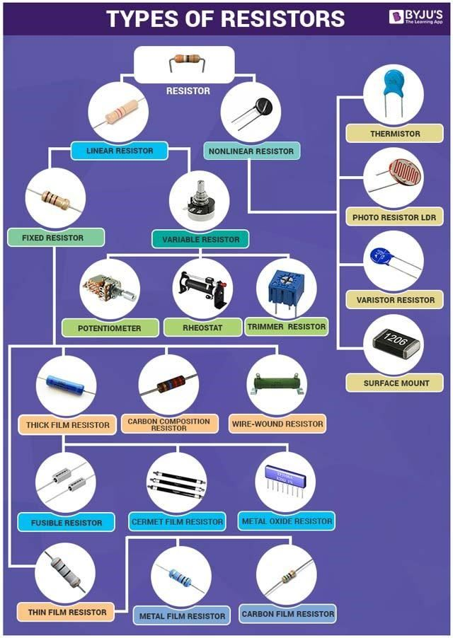 Types Of Resistors - Linear and Non-Linear Resistors, Video