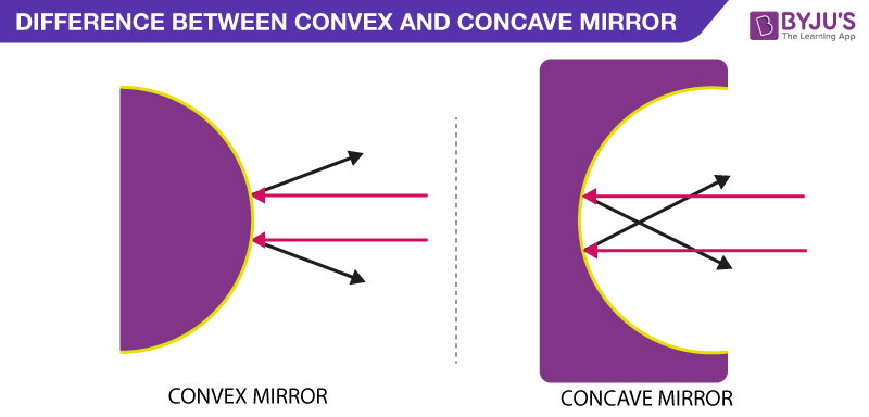 Difference Between Concave and Convex Mirror