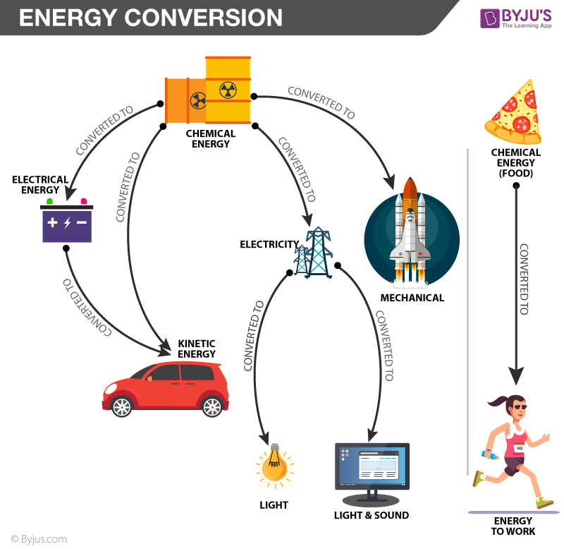 Energy Conversion & Law Of Energy Conversion with Examples