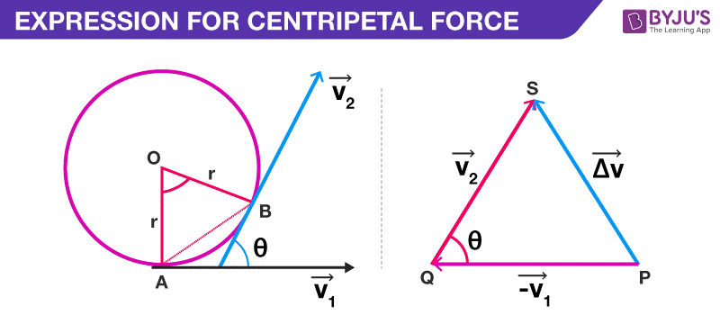 Derivation Of Centripetal Acceleration - Detailed Centripetal