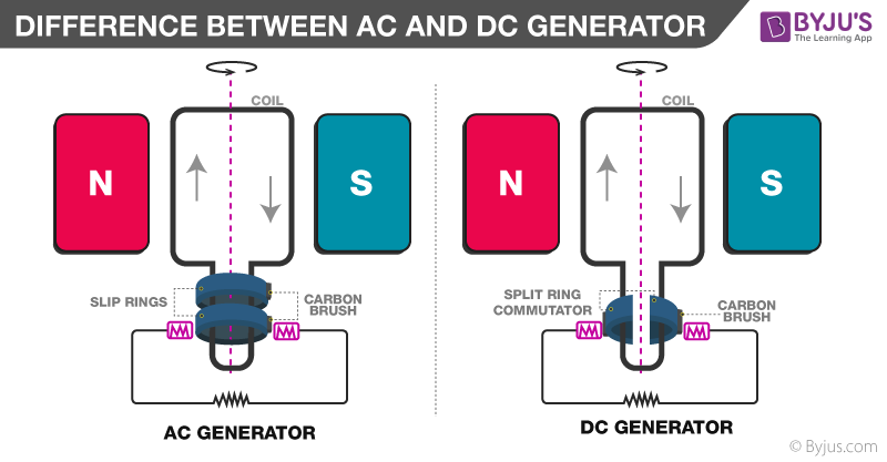Difference Between AC and DC Generator In Tabular Form - BYJU'S
