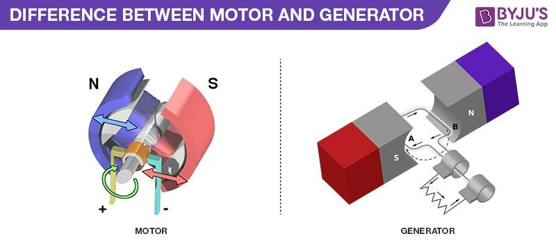 Difference Between Motor and Generator