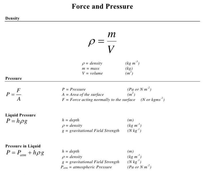 Physics Formulas For Class 9 - Physics Formulas List
