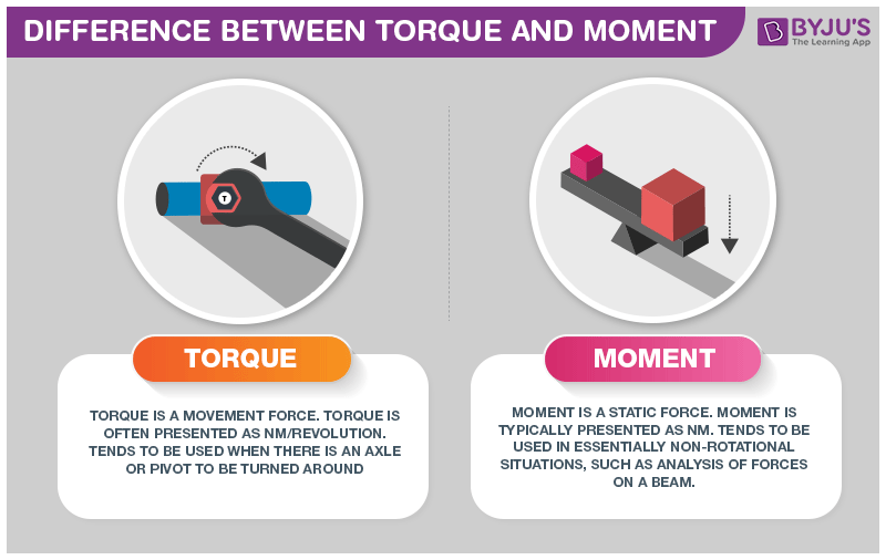 Difference Between Torque and Moment