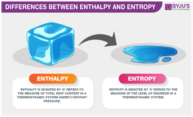Difference Between Enthalpy and Entropy with its Practical Applications in  Real Life
