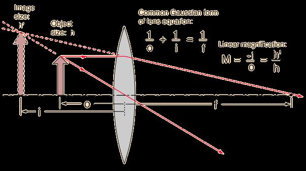 7ca52c01c0 Lens Formula - Calculating Magnification
