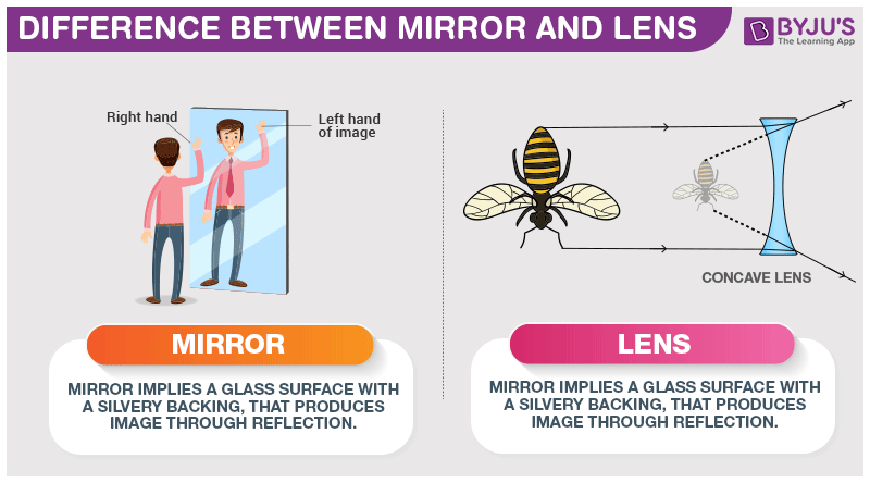 Difference Between Mirror and Lens
