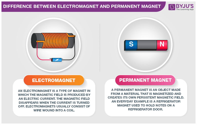 Difference Between Electromagnet and Permanent Magnet