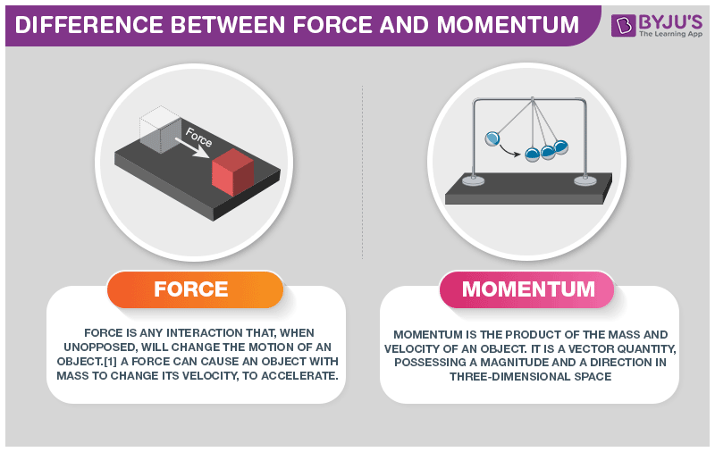 Difference Between Force and Momentum