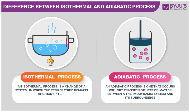Difference Between Isothermal and Adiabatic process
