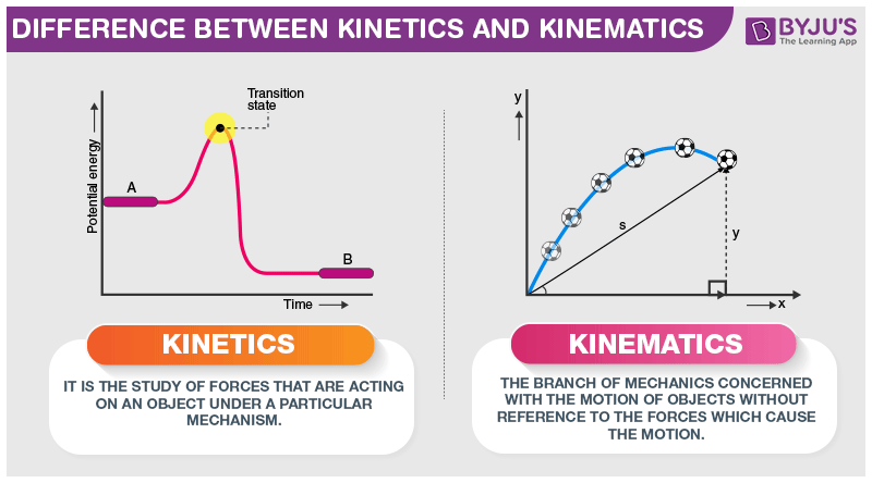 Difference Between Kinetics and Kinematics