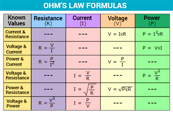 Ohm's Law Table