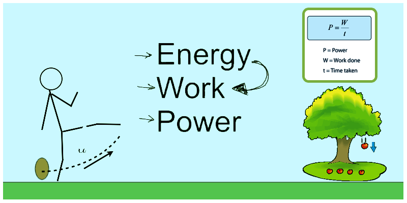 Work, Energy and Power Definition, Units, Formula, Examples