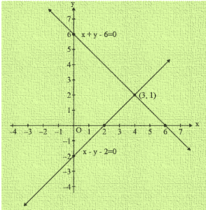RD Sharma Class 10 Solutions Maths Chapter 3 Pair Of Linear