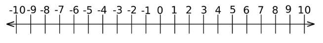 Negative Numbers and Integers