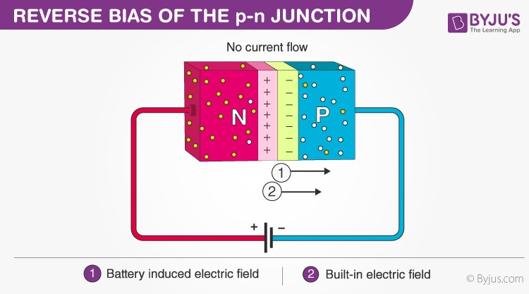 Reverse Bias p-n junction