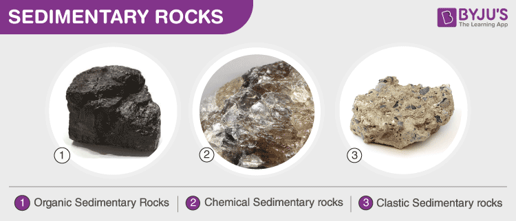 Sedimentary Rocks Types And Uses Of Sedimentary Rocks