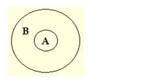 Venn Diagrams- All A are B
