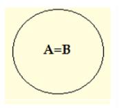 Venn Diagrams- A = B