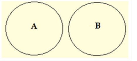 Venn Diagrams- No A are B