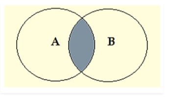 Venn Diagrams- Some A are B