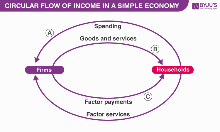 Circular Flow of Income and Methods of Calculating
