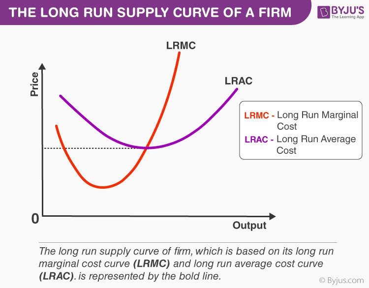 Long Run Supply Curve of a Firm
