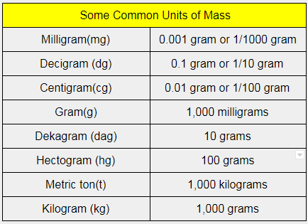 SI Unit of Mass