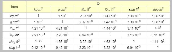 SI Unit of Moment Of Inertia