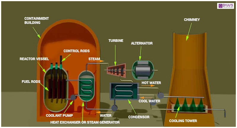 Structure Of A Nuclear Power Plant