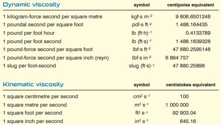 SI Unit of Viscosity