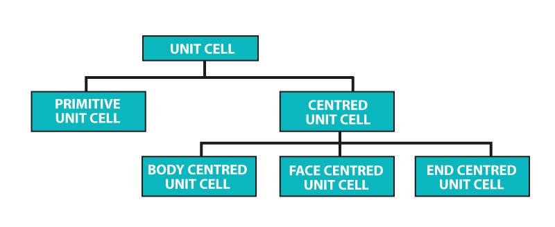 Types of Unit Cell