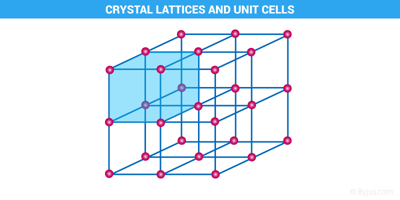 Crystal Lattices & Unit Cell - Differences, Types, Videos