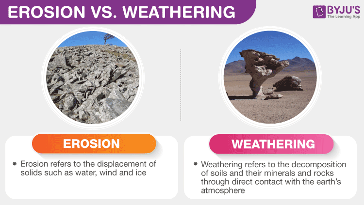Difference Between Erosion and Weathering