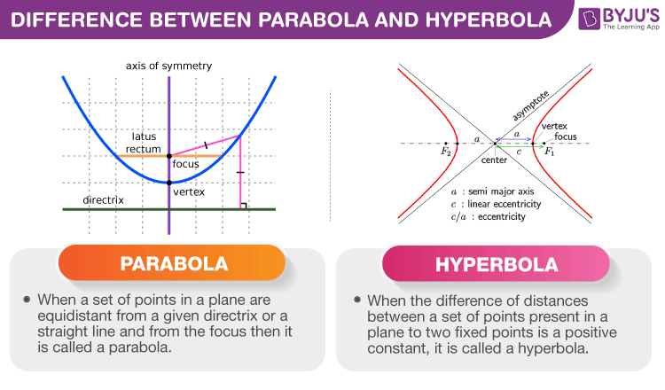 Difference between Parabola and Hyperbola