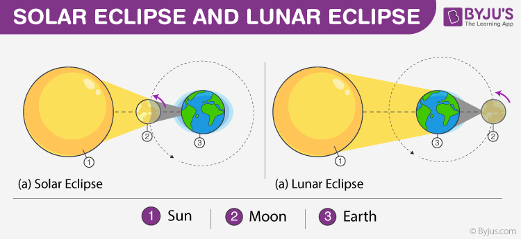 Difference Between Solar Eclipse And Lunar Eclipse Byju S