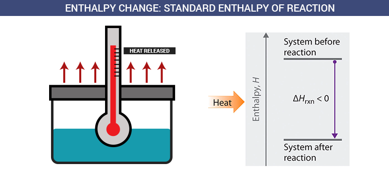 Enthalpy Change: Standard Enthalpy of Reaction
