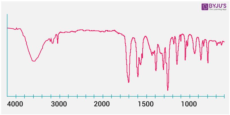 IR Spectroscopy Graph
