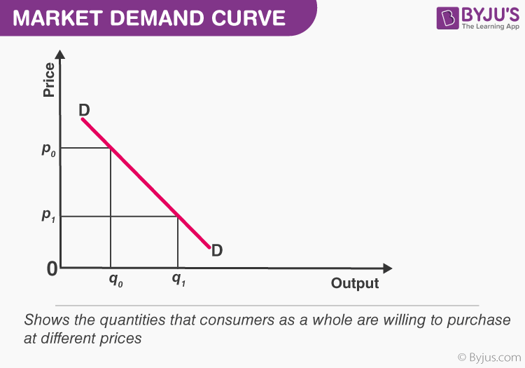 Market Demand Curve Is The Average Revenue Curve