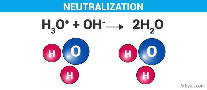 Neutralization - Definition, Neutralization Reaction, Applications