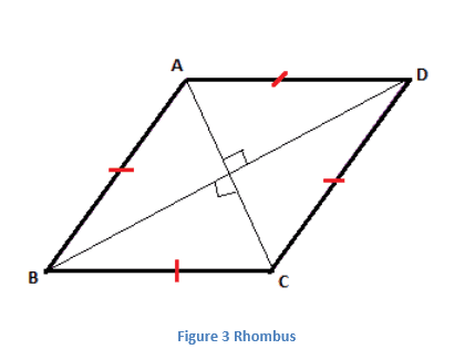 Properties of Rhombus
