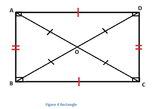 Properties of Rectangle