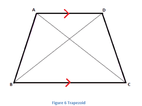 Properties of Trapezoid