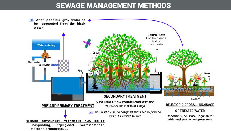 Sewage Management Methods