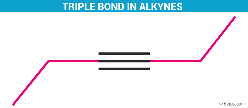 Triple Bond in Alkynes