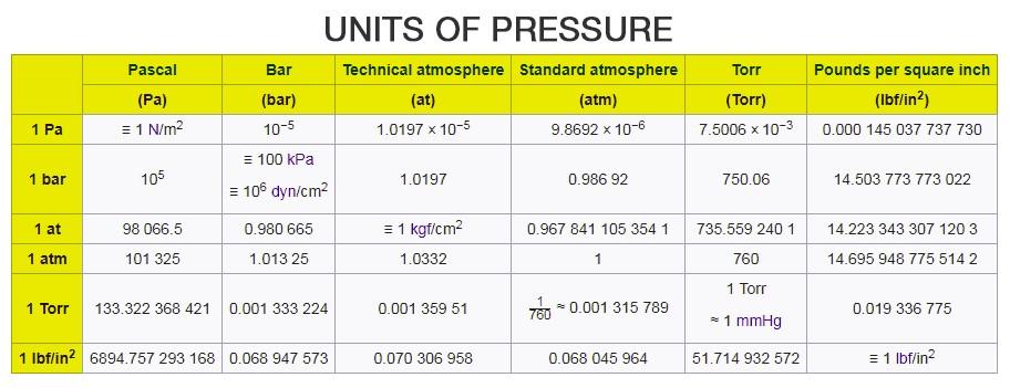 SI Unit of Pressure