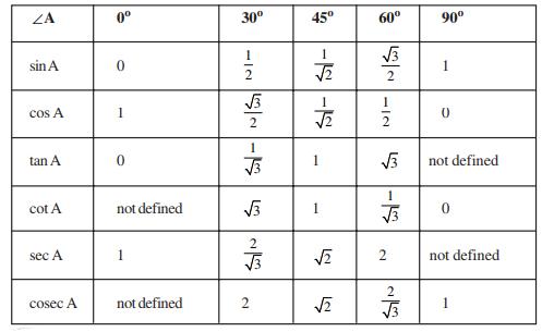 AP SSC Class 10 Maths Chapter 11 Trignometry